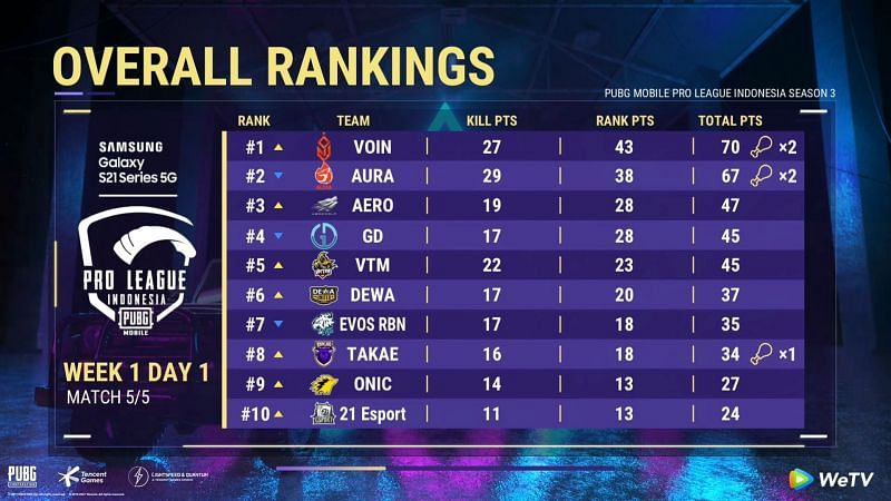 PMPL Season 3 Indonesia day 1 overall standings
