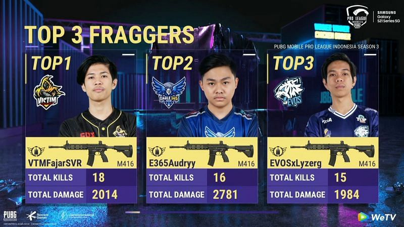 Top 5 kill leaders after day 2