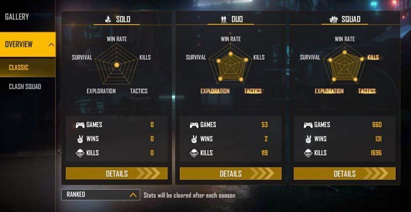 Insta Gamer's ranked stats