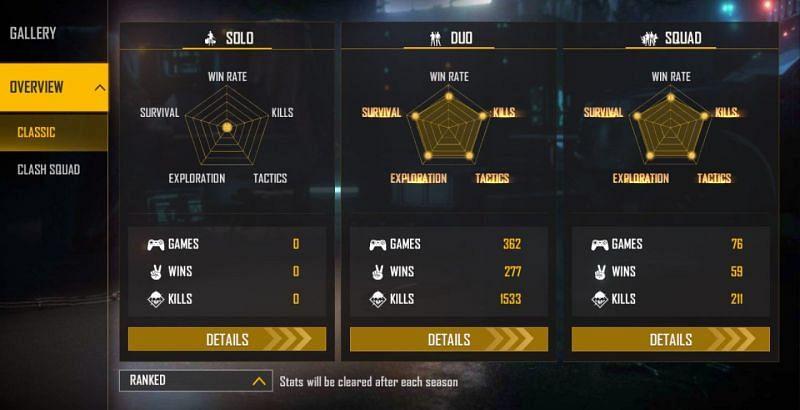 Bilash Gaming's ranked stats