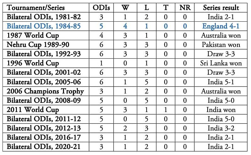 All bilateral series in the above table are between India and England