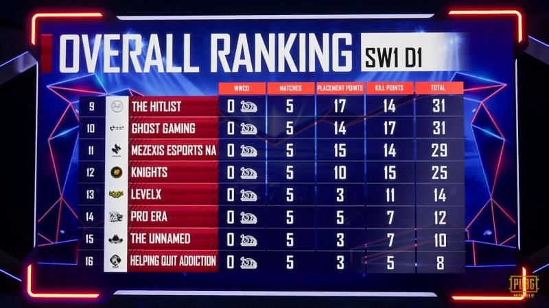 PMPL S1 NA Superweekend 1 day 1 overall standings (bottom eight)