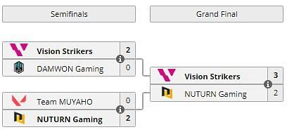 VCT 2021: Korea Stage 1 Masters playoffs results