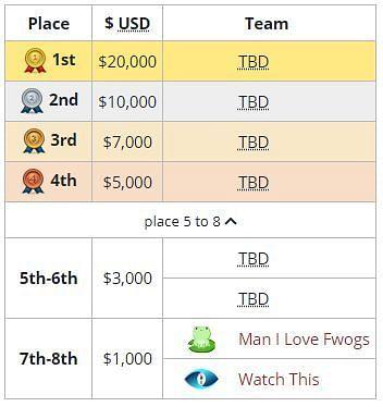 Rewards for the tournament (Screengrab from Liquipedia)