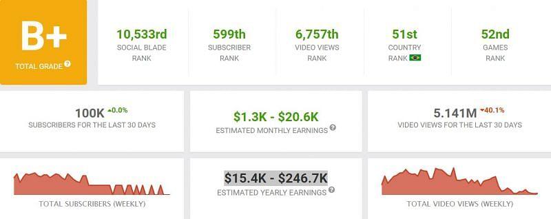 His earnings