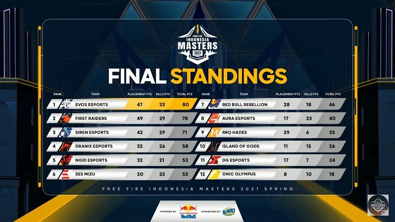 Free Fire Indonesia Masters Grand Finals Overall standings