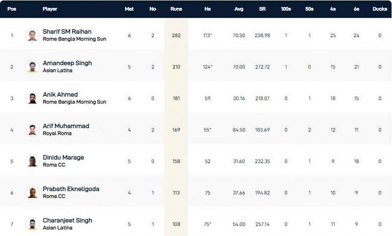 Rome T10 League Highest Run-scorers