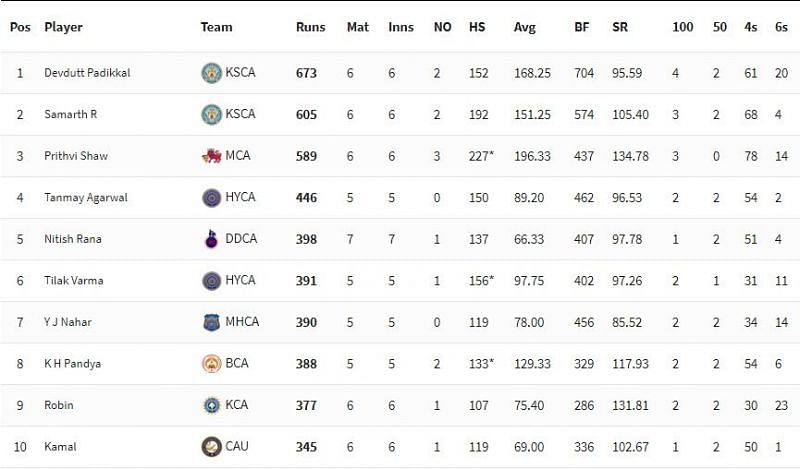 Vijay Hazare Trophy 2021 Run-scorers list [P/C: BCCI]