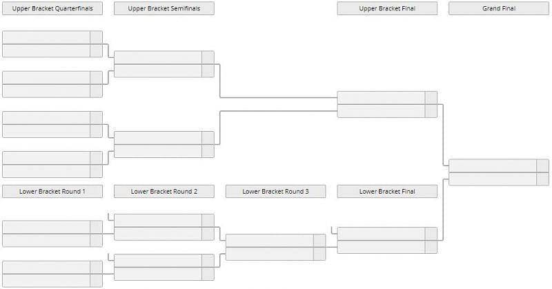 Code Red Valorant bracket (Screengrab from Liquipedia)