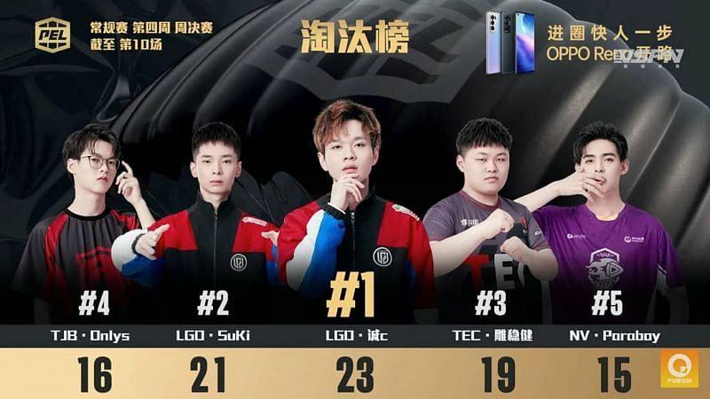 Top 5 kill leaders From PEL week 4 Finals