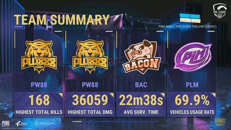 Team Summary after PMPL week 2 day 2
