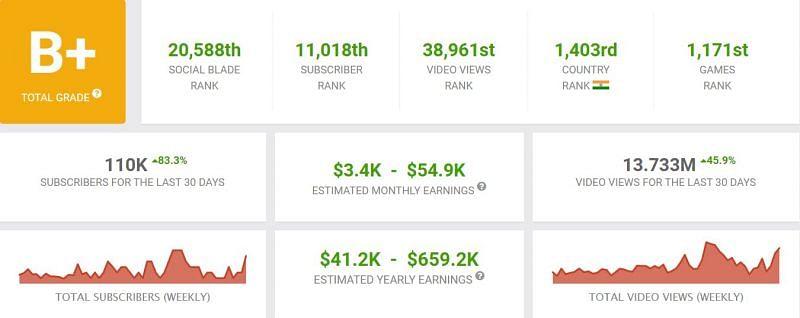His YouTube earnings