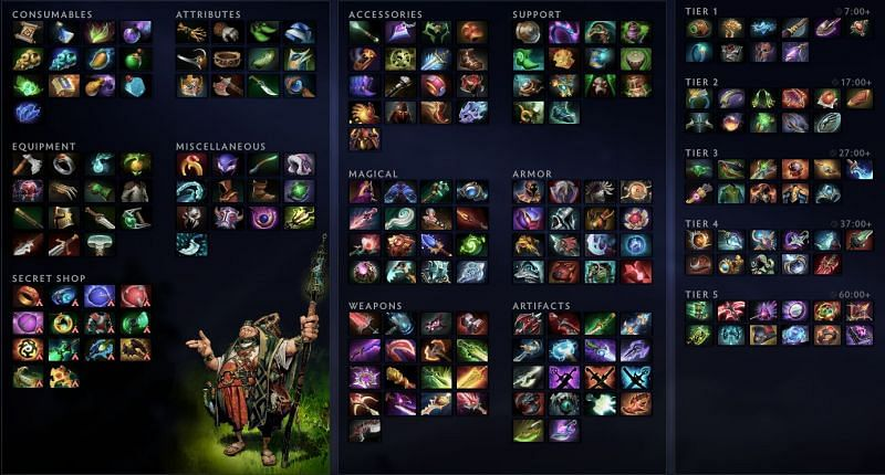 All available items in Dota 2 update 7.29b (Image via Valve)