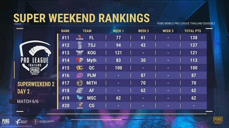PMPL Season 3 Thailand Super weekend Overall standings after week 2