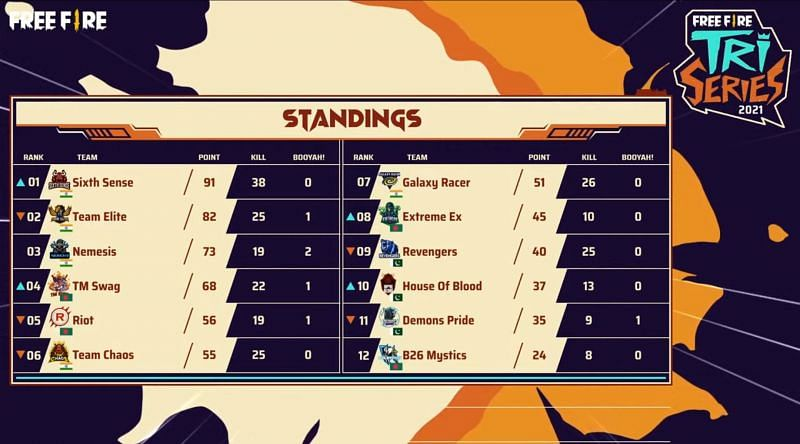 Free Fire Tri-series 2021 finals overall standings