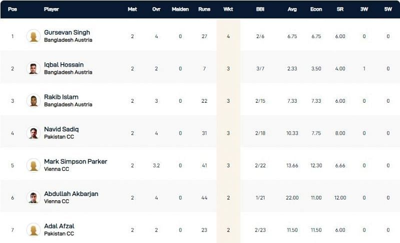 Vienna T10 League Highest Wicket-takers