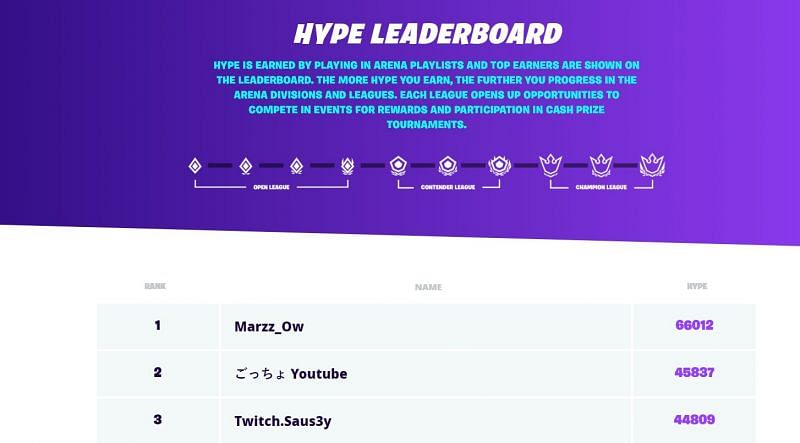 Image via Fortnite Hype Leaderboard