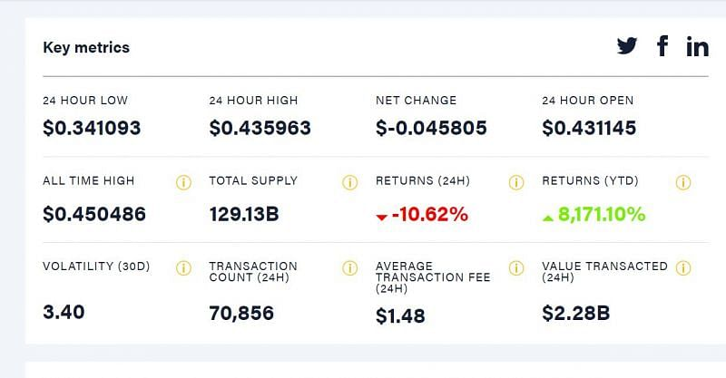 The status of Dogecoin over the period of 19/4 to 20/4 (Image via CoinDesk)