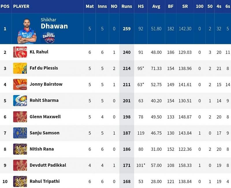 KKR batsman Rahul Tripathi broke into the top 10 of the Orange Cap list for the first time this season [Credits: KKR]