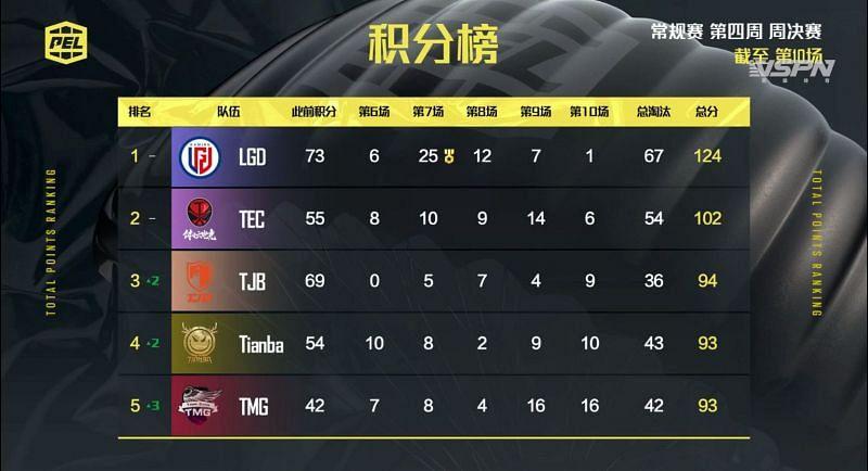 PEL 2021 Season 1 week 4 Finals Overall standings