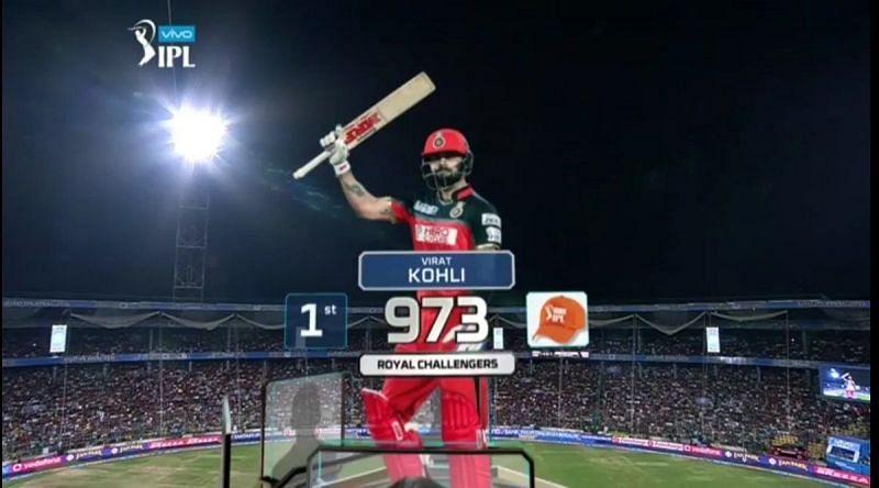 Virat Kohli scored 973 runs in the 2016 IPL season