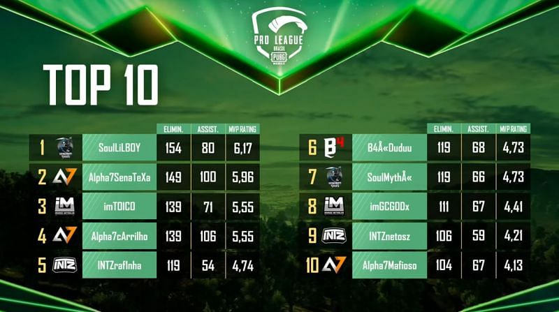 Top 10 players from the PMPL Brazil S1
