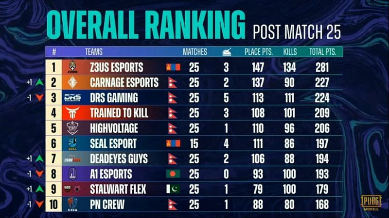 PMPL Season 3 South Asia super weekend overall standings after week 2 day 2