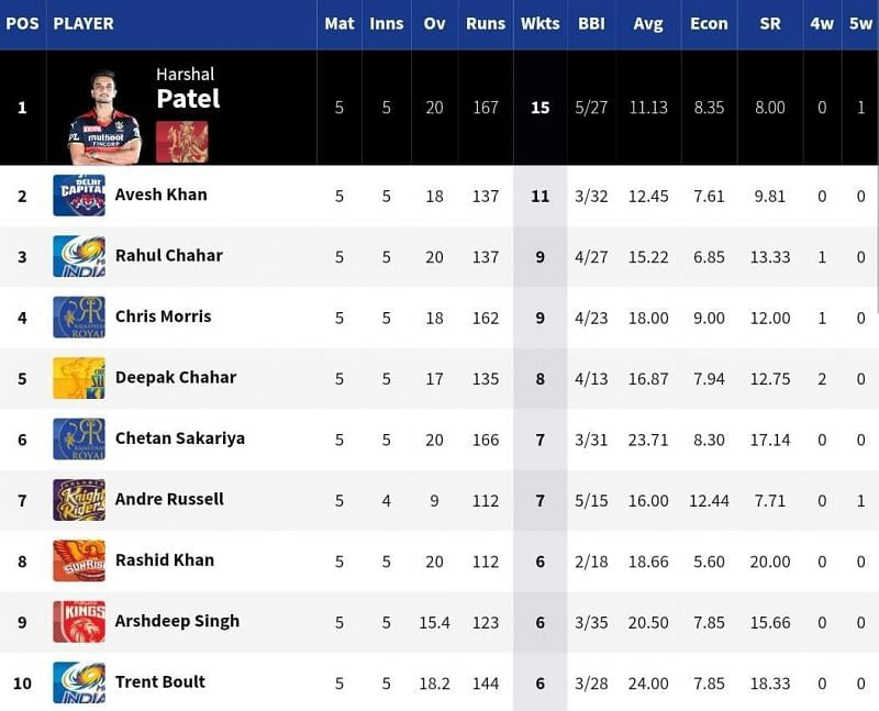DC pacer Avesh Khan moved up to 2nd in the IPL 2021 Purple Cap list [Credits: IPL]