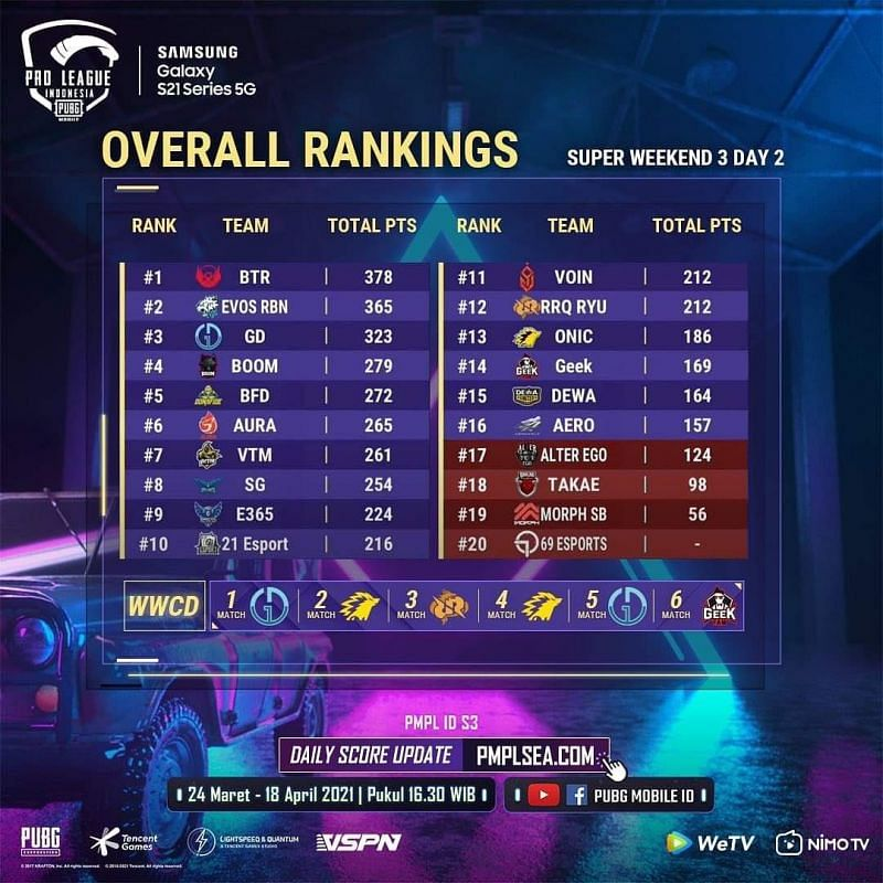 PMPL Season 3 Indonesia League stage overall standings