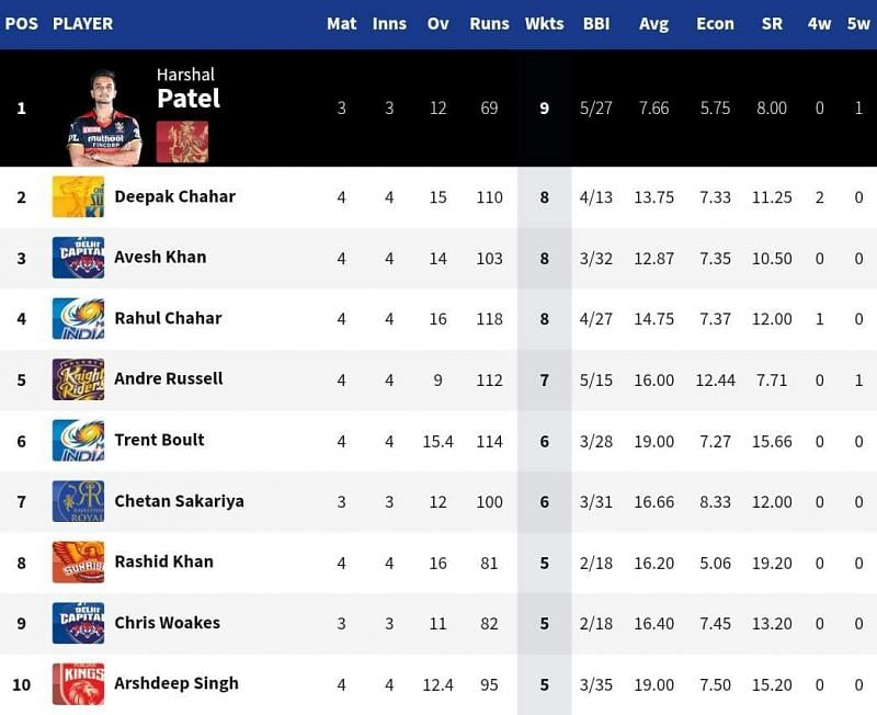 CSK seamer Deepak Chahar broke into the top 3 of the IPL 2021 Purple Cap list [Credits: IPL]