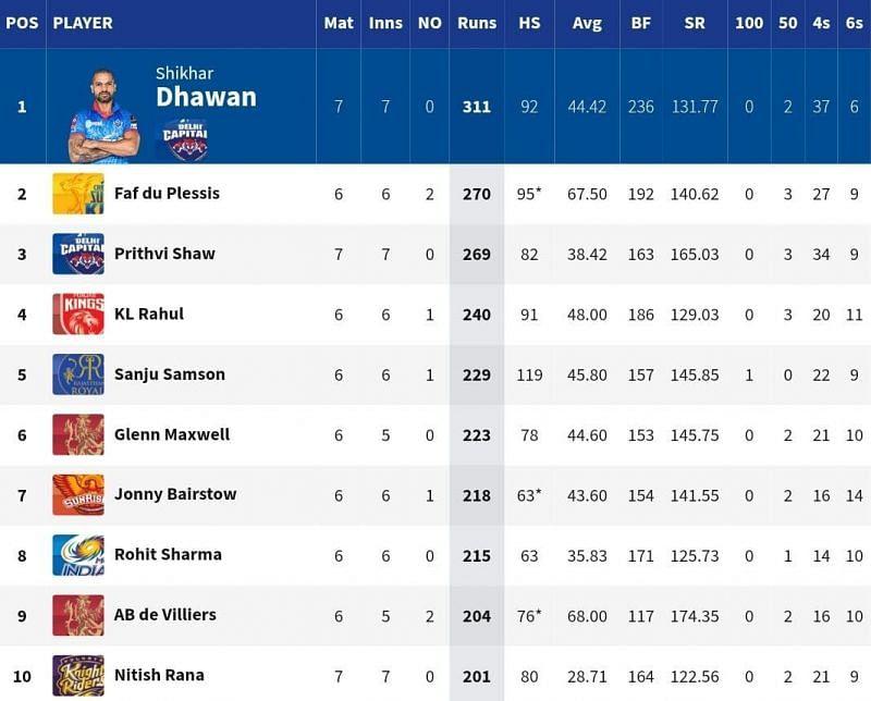 Shikhar Dhawan retained the top spot in the IPL 2021 Orange Cap list [Credits: IPL]
