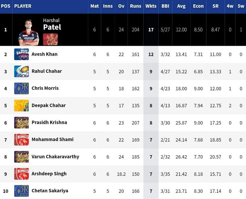 RCB seamer Harshal Patel is currently a runaway leader at the top of the IPL 2021 Purple Cap list [Credits: IPL]