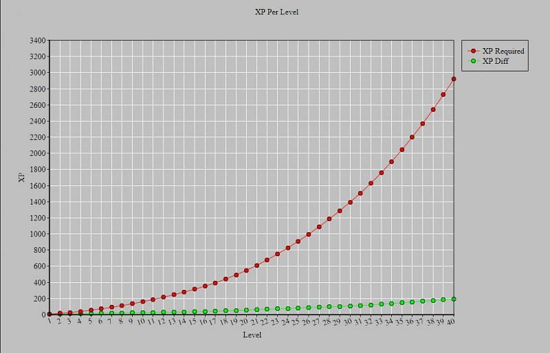 Graph showing XP required per level