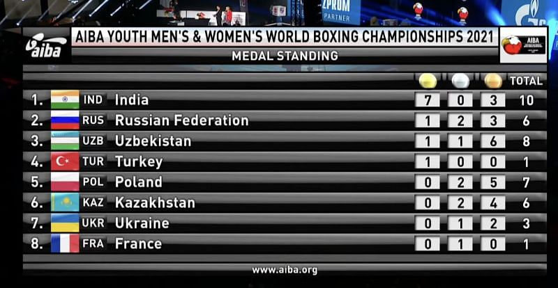 India finish on top of the table, ahead of Russia and Uzbekistan. (Source: AIBA Youth World Boxing Championships)