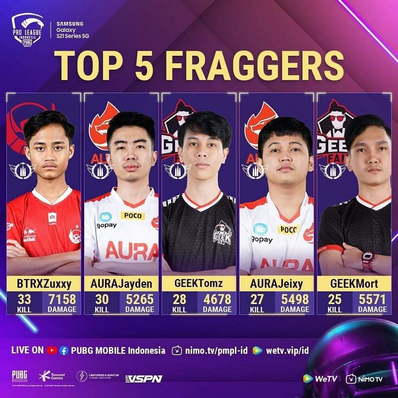 Top 5 kill leaders From PMPL Finals