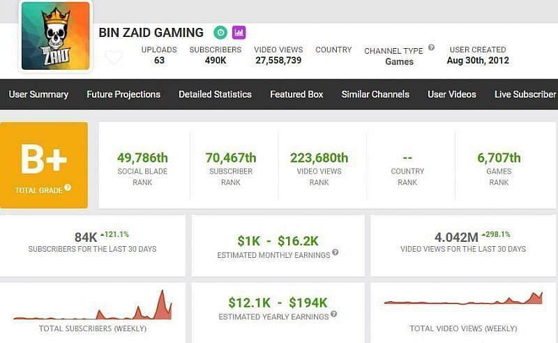 Bin Zaid की कमाई (Image via Social Blade)