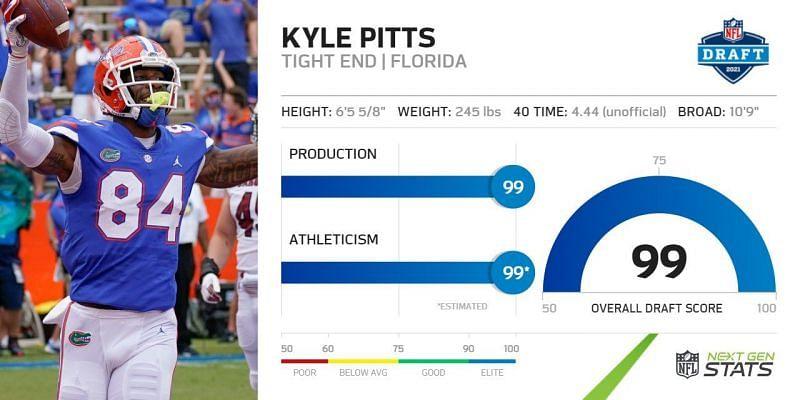 Florida TE Kyle Pitts draft score