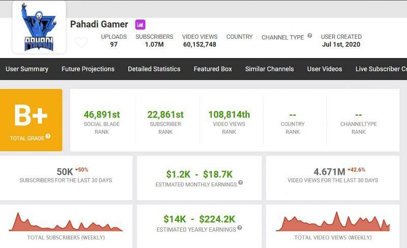 Earnings on the Pahadi Gamer channel