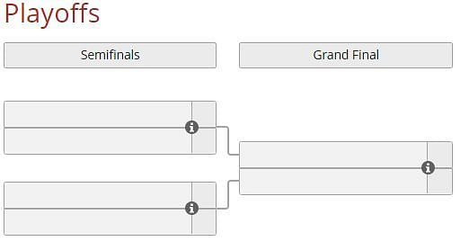 Playoffs format (Image via Liquipedia)