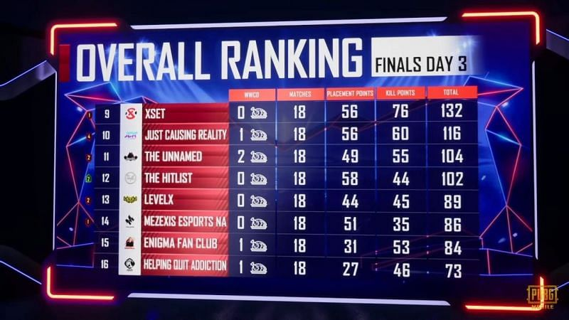 PMPL North America Grand Finals Overall standings (next eight)