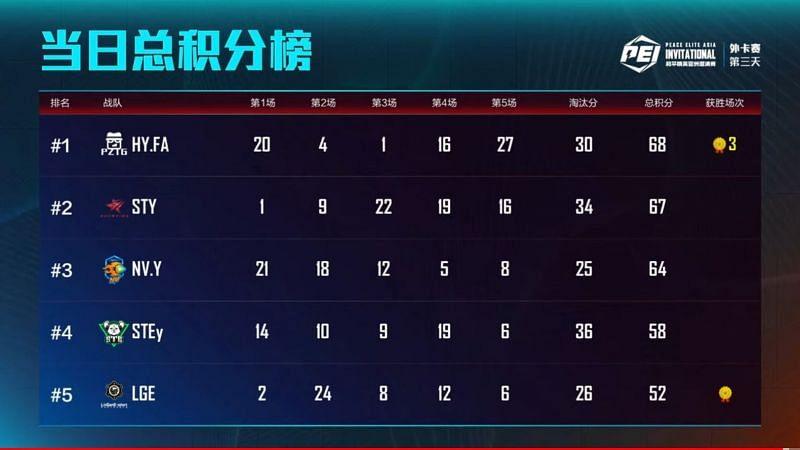 PEI wildcard overall standings