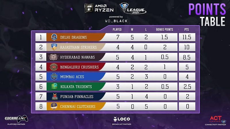 Skyesports Valorant League 2021 points table after Day 16 matches (Screengrab via Skyesports League)