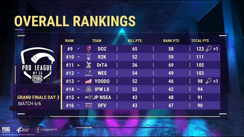 PMPL Season 3 MY/SG Finals overall standings