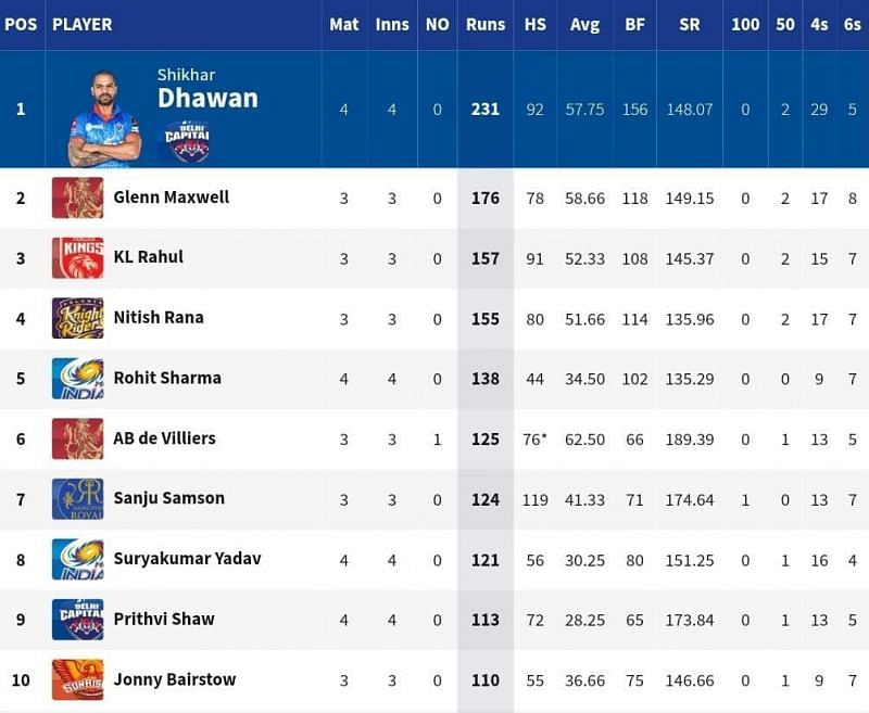 DC opener Shikhar Dhawan has established a 55-run lead at the top of the IPL 2021 Orange Cap list [Credits: IPL]