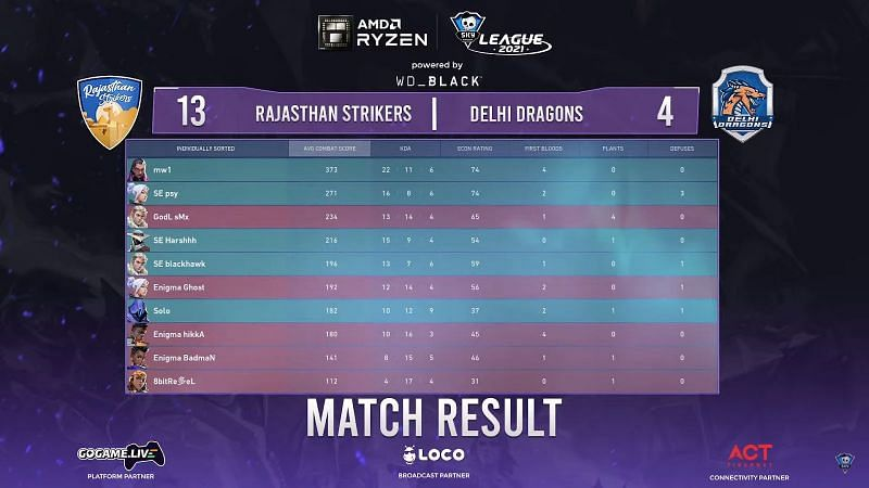 Scorecard of map 3 (Screengrab from Skyesports League)