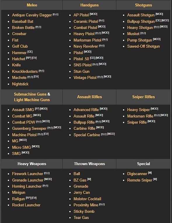 Weapons in GTA 5 (GTA wiki Fandom)