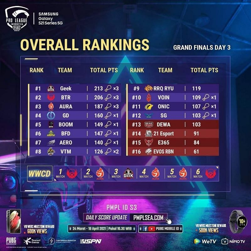 PMPL Season 3 Indonesia Grand Finals Overall standings