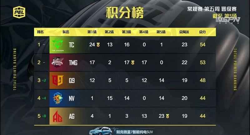 PEL 2021 Season 1 week 5 day 1 overall standings