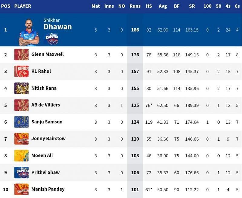 CSK all-rounder Moeen Ali broke into the top 10 of the IPL 2021 Orange Cap list [Credits: IPL]