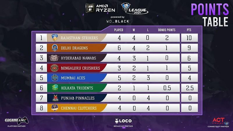 Points table after day 13 matches (Screengrab via Skyesports League)